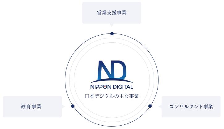 NIPPON DIGITAL 主な事業